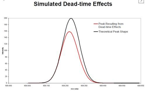 deadtime_graph