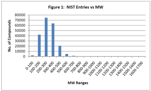 NIST MW Table